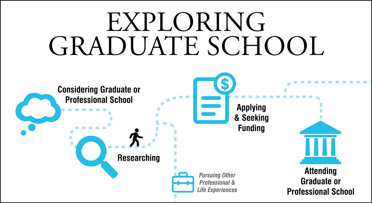 Exploring Graduate School