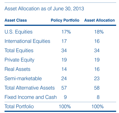 Image of chart titled Asset allocation as of June 30, 2012