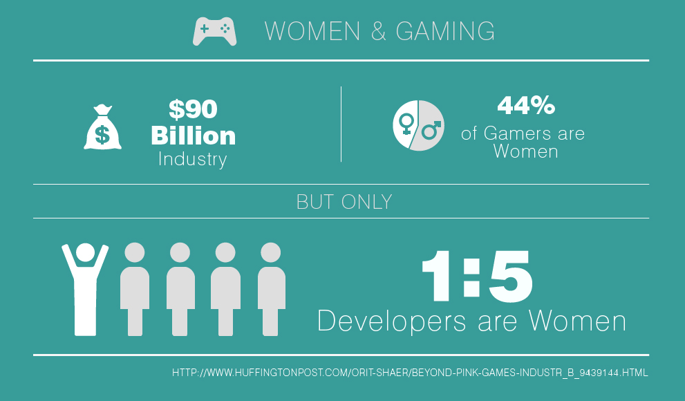 Infographic on women in gaming