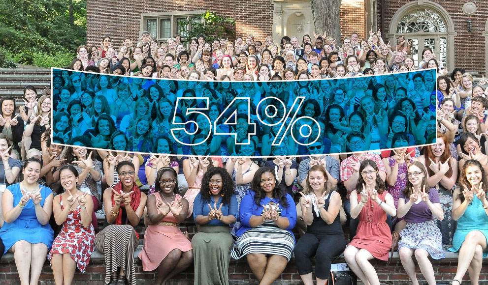 "A group of students, seated, each create a Wellesley ""W"" with their hands, an overlaid blue banner reads ""54%"""