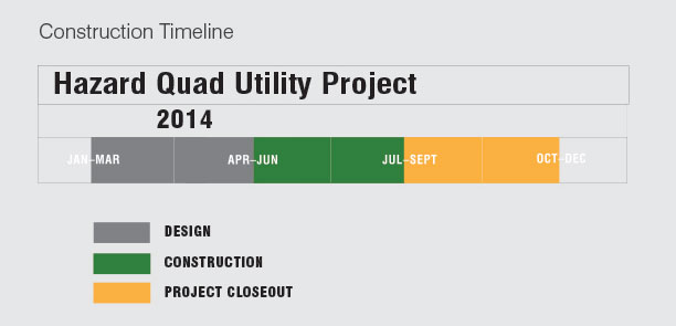 construction timeline for hazard quad