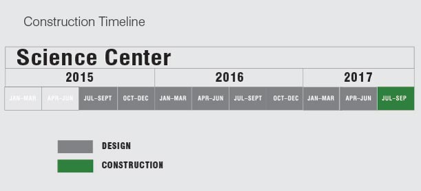 science center construction timeline