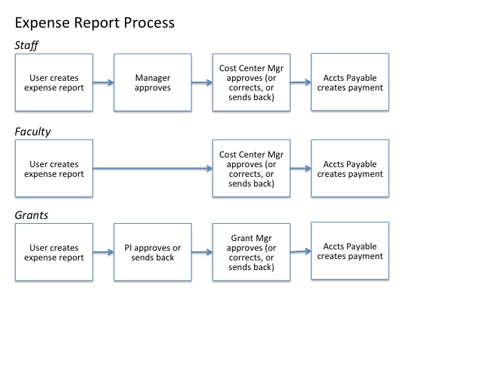 Expense Report Process Overview