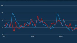 screenshot of line graph from Twindex site May thru July