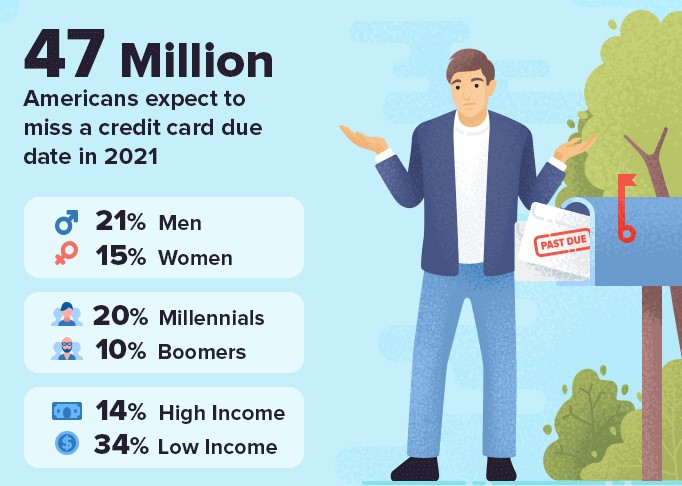 graphic saying 47 million Americans expect to miss a credit card payment in 2021