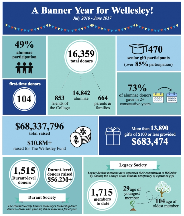 Infographic displaying FY17 donor highlights