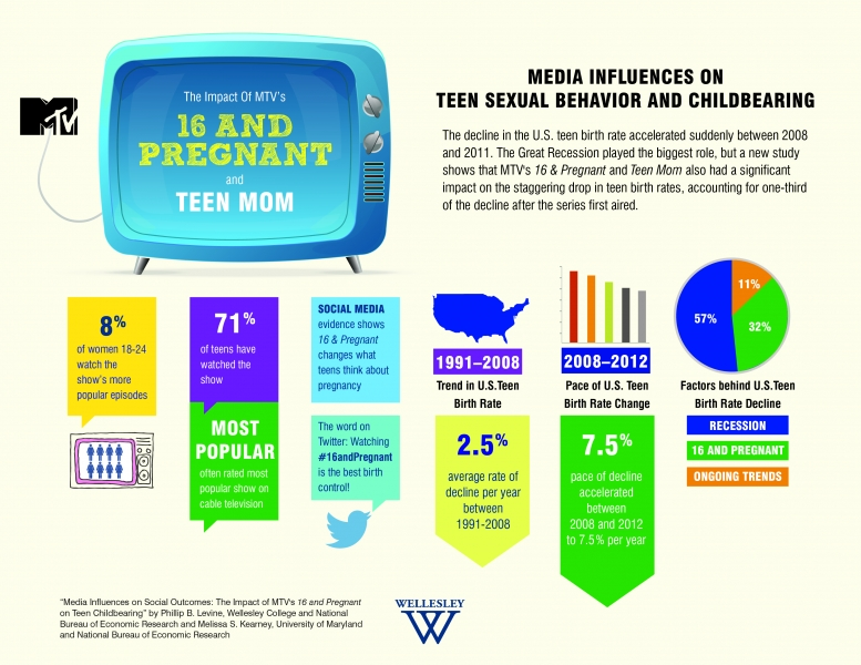 Scholarly articles on how the media influences teenagers?