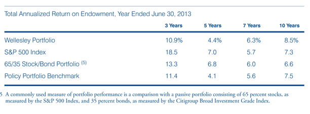 photo of chart for total annualized return on endowment, year ending June 30 2012