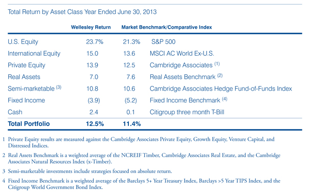 photo of chart showing total return by asset class year ended June 30, 2012