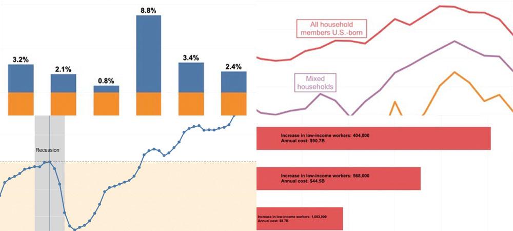 Economics research graphs