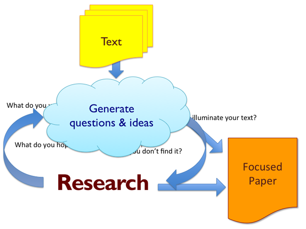 Research Roadmap diagram