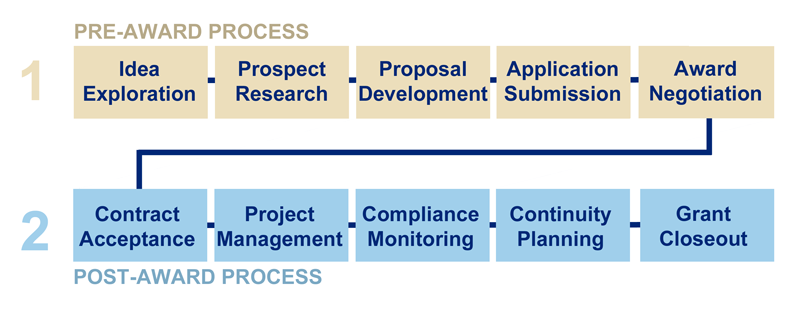Pre-award process: idea exploration, prospect research, proposal development, application submission, award negotiation. The post-award process: contract acceptance, project management, compliance monitoring, continuity planning, grant closeout.