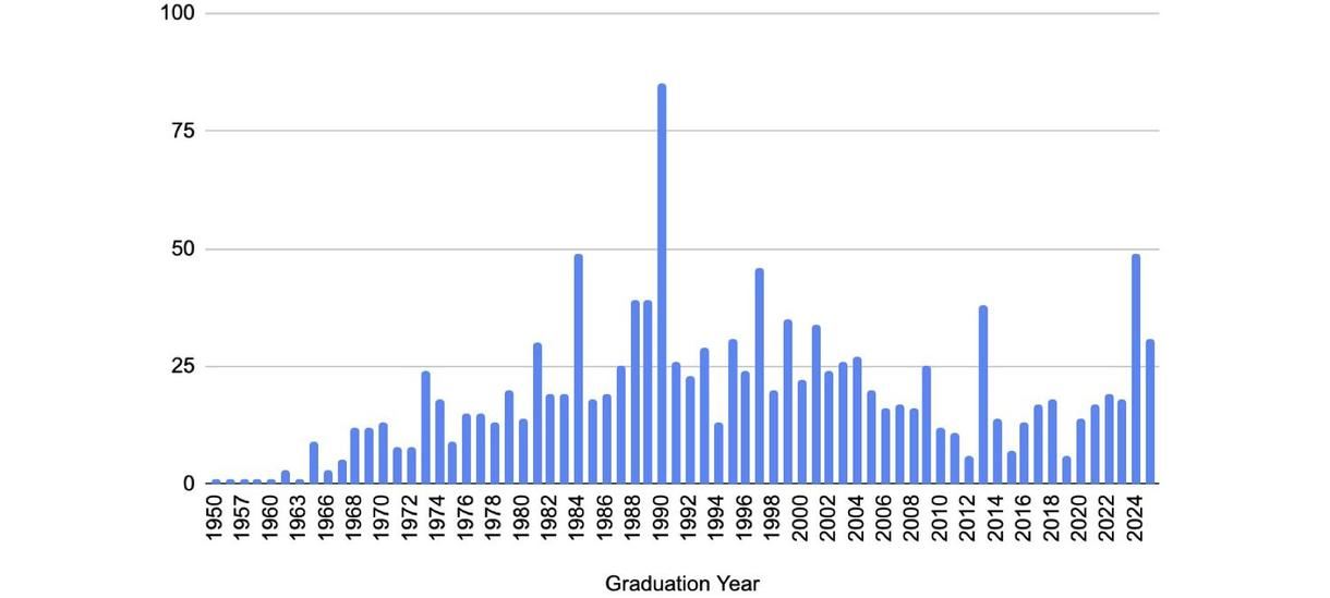 2021 Registration Numbers by Year of Graduation