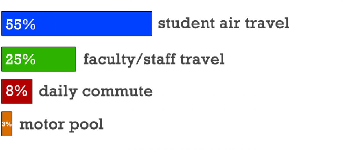 The bulk of Wellesley's transportation emissions come from student air travel and faculty/staff travel