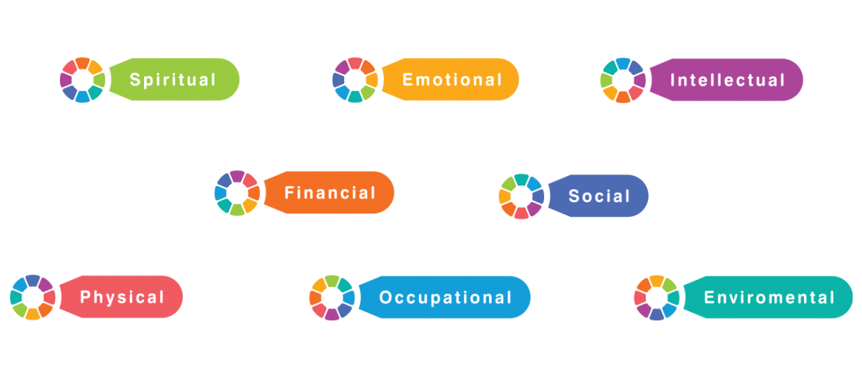 Colorful tags that read: spiritual, emotional, intellectual, financial, social, physical, occupational, environmental