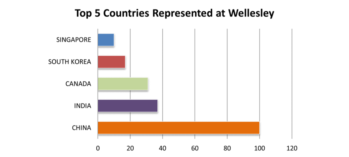 Chart Showing top 5 Countries Represented at Wellesley: 1: China, 2: India, 3: Canada, 4: South Korea, 5: Singapore