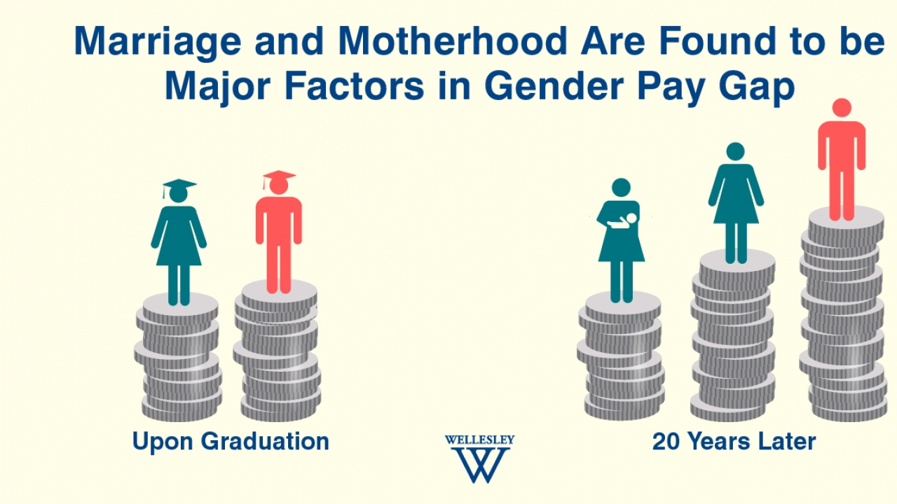 Marriage and Motherhood Cited as Major Causes of Gender Pay Gap in Two New Studies Co-Authored by Wellesley College Economist