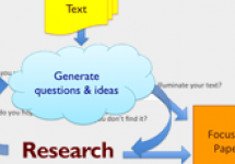 Teaching students to develop a concise and focused research paper topic