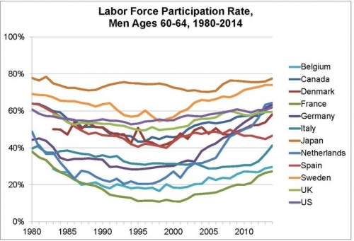 Trends in labor force participation of older men, 1980-2015